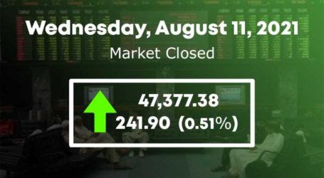 اسٹاک مارکیٹ، سرمایہ کاری مالیت میں 19 ارب کا اضافہ