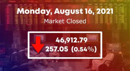 اسٹاک مارکیٹ میں 257.05 پوائنٹس کی مندی ریکارڈ