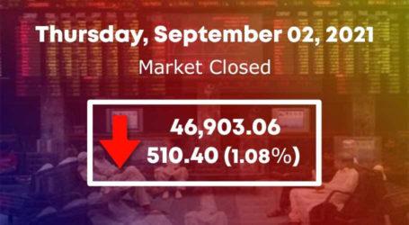 اسٹاک مارکیٹ،100انڈیکس46903پوائنٹس پر بند