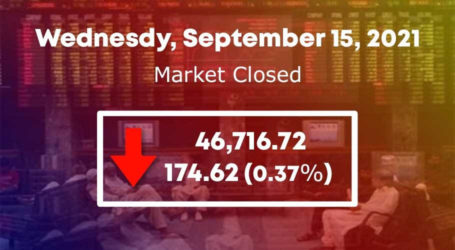 اسٹاک مارکیٹ، سرمایہ کاروں کے 24ارب ڈوب گئے