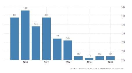 Pakistan's rank declines in corruption perception Index