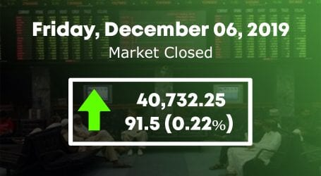 PSX gains 91.15 points to close at 40,732.25 points