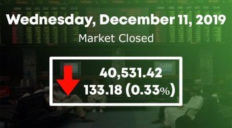 KSE 100 index sheds slightly to close at 40,531 points