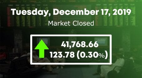 Stocks regain control to close at 41,768 points