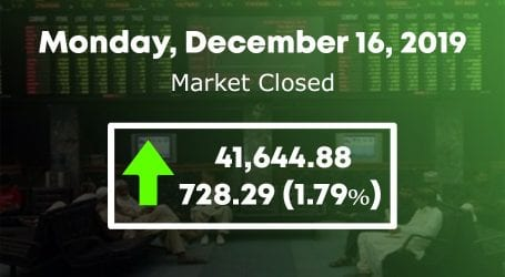 Bulls regain control as KSE-100 increases by 728 points