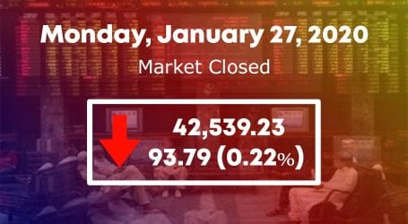 Downward run continues as KSE 100 index sheds 93 points