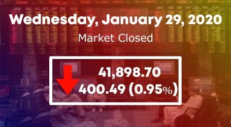 KSE 100 index drops below 42,000 level