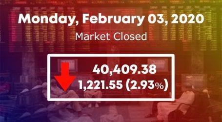 Stock market crashes as KSE 100 index plummets by 1220 points