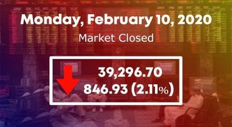 Stock market plunges below 40,000 points over economic challenges