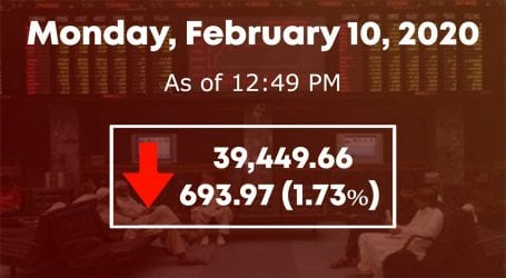 PSX witnesses bearish trend loses over 600 points