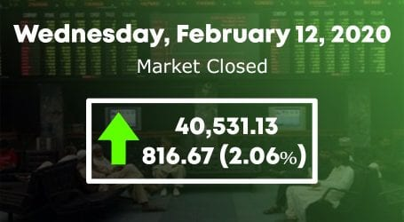 Stock market gains 816 points to cross 40,000 points barrier