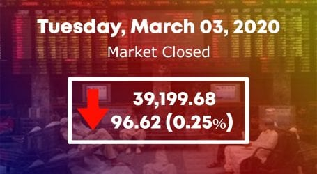 PSX fails to gain momentum, 100 index dips 96 points