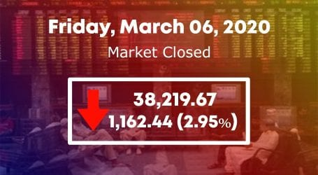 KSE 100 index plunges by 1162 points as global markets fall