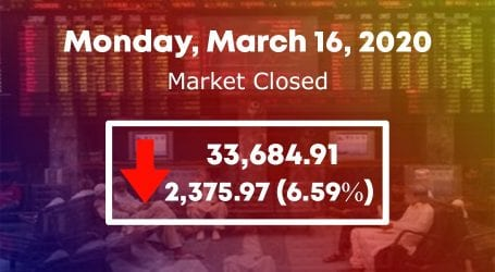 PSX crashes by 2375 points over rising coronavius fears