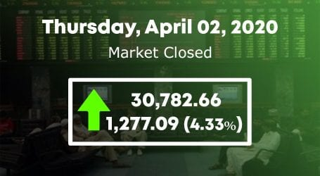 PSX soars by 1277 points as stock market regains 30,000 level