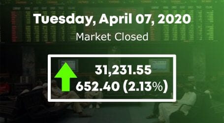 Bulls regain control as KSE 100 index increases by 652 points
