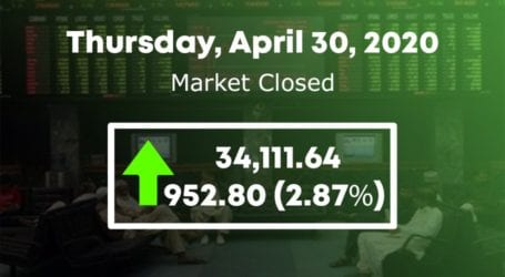 PSX surges by 952 points to cross 34,000 points level
