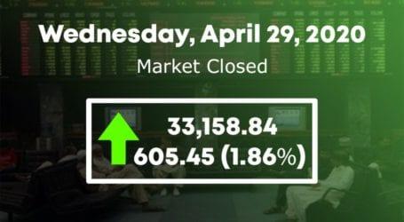 PSX observes bullish trend, KSE 100 index surges by over 600 points