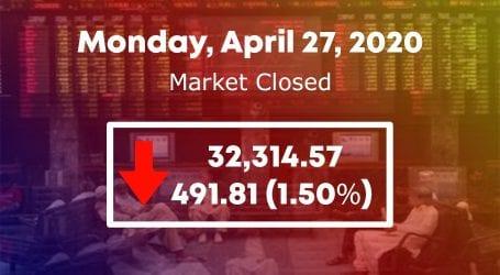 Stock market declines amid thin investor participation