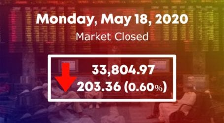 PSX fails to regain momentum in range-bound session