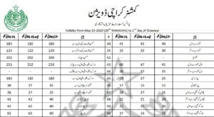 Fake price lists of edible items are circulating in several markets of Karachi, through which citizens are facing rising inflation.
