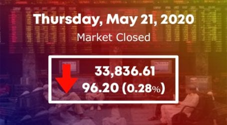 PSX ends on a downward note ahead of extended holidays
