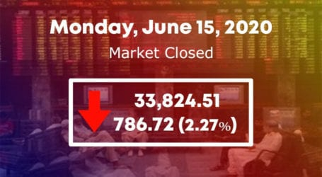 Mayhem at PSX as KSE 100 index plummets by 786 points