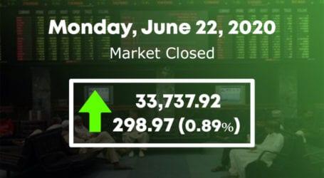 PSX ends on upward trend, KSE 100 index gains 299 points