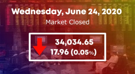 PSX ends rough trading day with minor gains