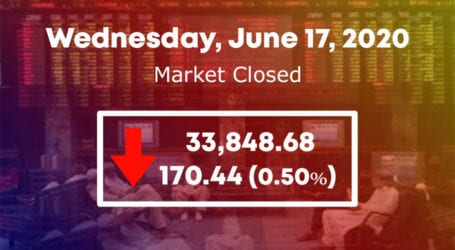 Bears regain control as KSE 100 index drops by 170 points