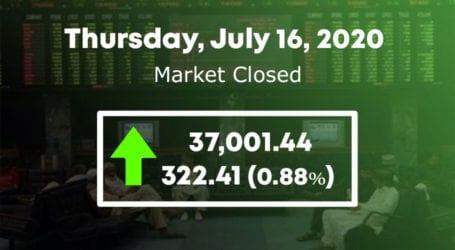 PSX surges as KSE 100 index cross 37,000 points level