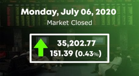 KSE 100 index gains 151 points in flat trading session