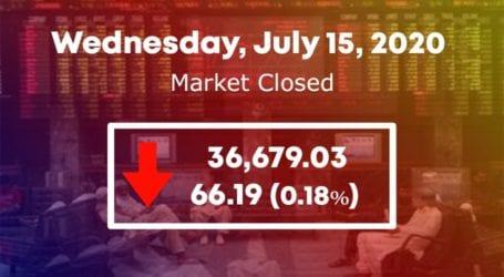 PSX fails to regain control, KSE 100 index loses 66.19 points
