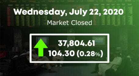 PSX rally halted as KSE 100 index fails to cross 38,000 level