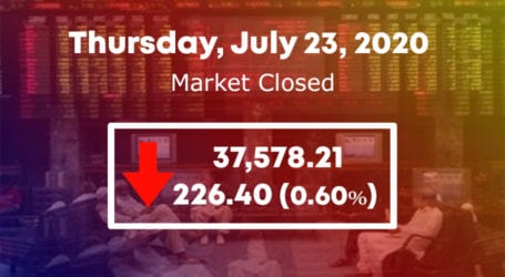 PSX fails to retain 38,000 points level in volatile session