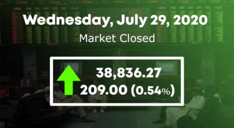 PSX fails to retain 39,000 level, KSE 100 index gains 209 points