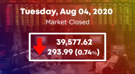 Bulls under control as PSX fails to retain 40,000 points level