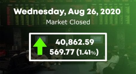 Bulls retain control as PSX rallies for second consecutive day