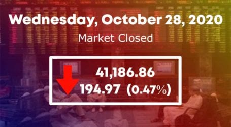 PSX continues downward trend as KSE-100 loses 194 points