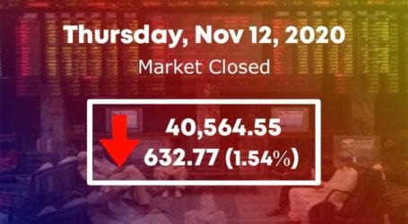 PSX plunges over 600 points as COVID-19 lockdown fears rise
