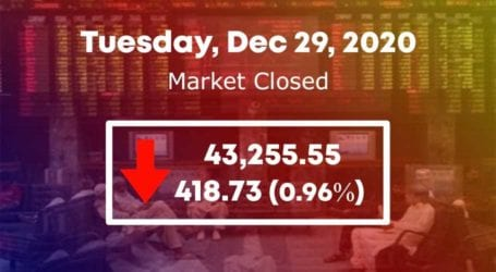 PSX loses momentum as KSE 100-index sheds 418 points