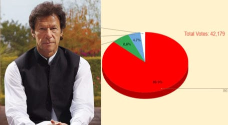 86% Pakistanis support PTI for 2023 elections: Survey