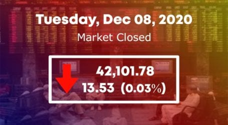 PSX ends on downward note for second consecutive day