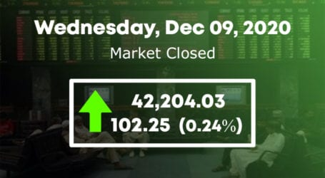 PSX ends on positive note as KSE 100 index gains 102 points