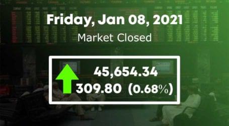 PSX witnesses bullish trend as market gains 310 points