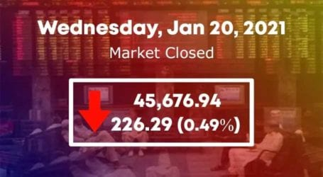 PSX fails to sustain gains, loses 226 points