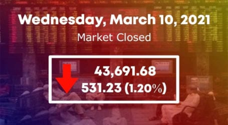 PSX falls below 44,000 level as stock market fails to hold control