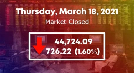 PSX fails to maintain control as KSE 100-index sheds 726 points