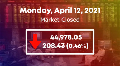 PSX fails to maintain control as KSE 100-index sheds 208 points