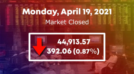 PSX fails to maintain control as KSE 100-index sheds 392 points